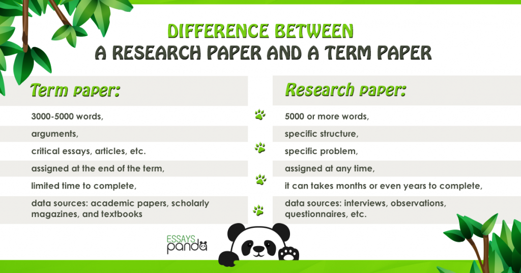 Difference between Term Paper and Research Paper