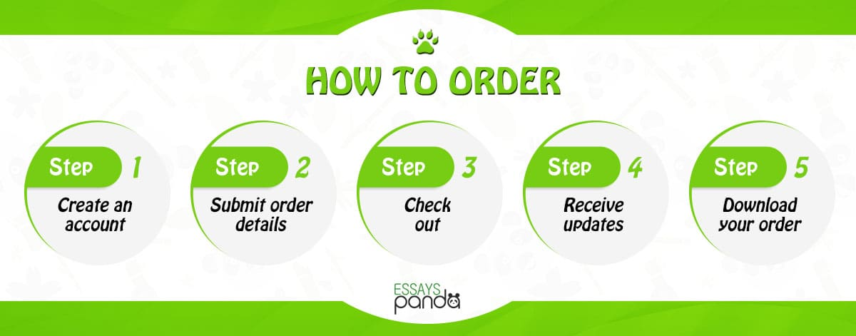 How to Place an Order