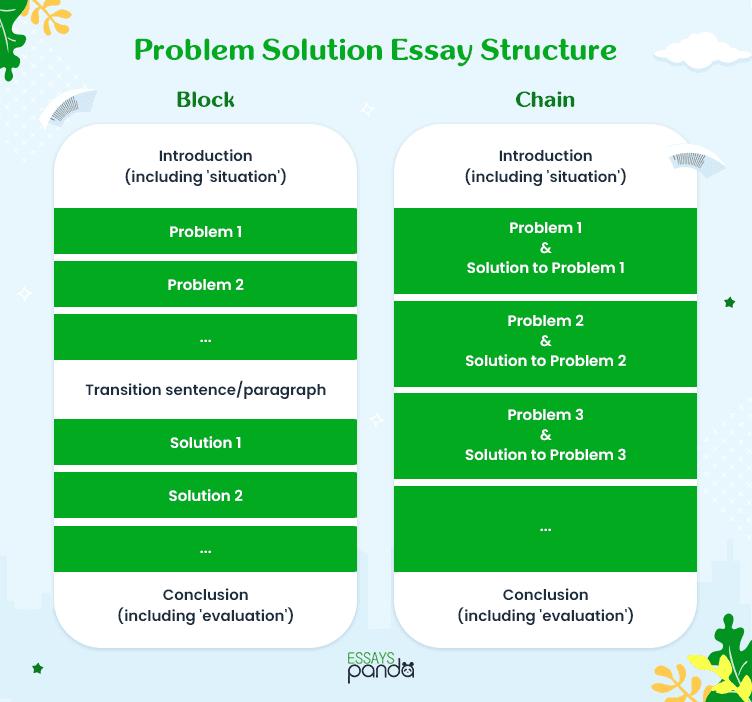 Problem Solution Essay Structure